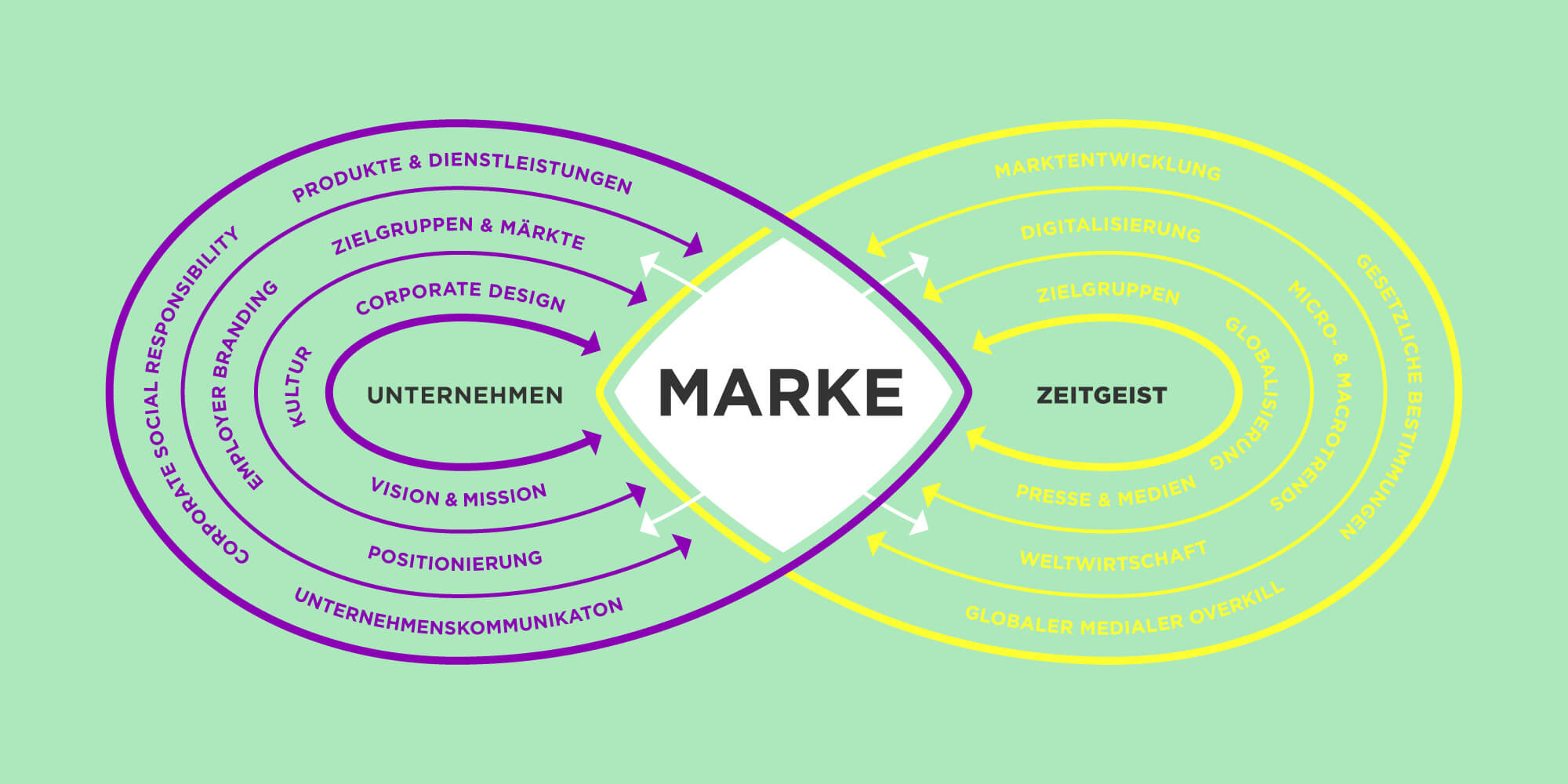 Markenstrategie, Chart Marke, Markendiagramm, Folie Marke
