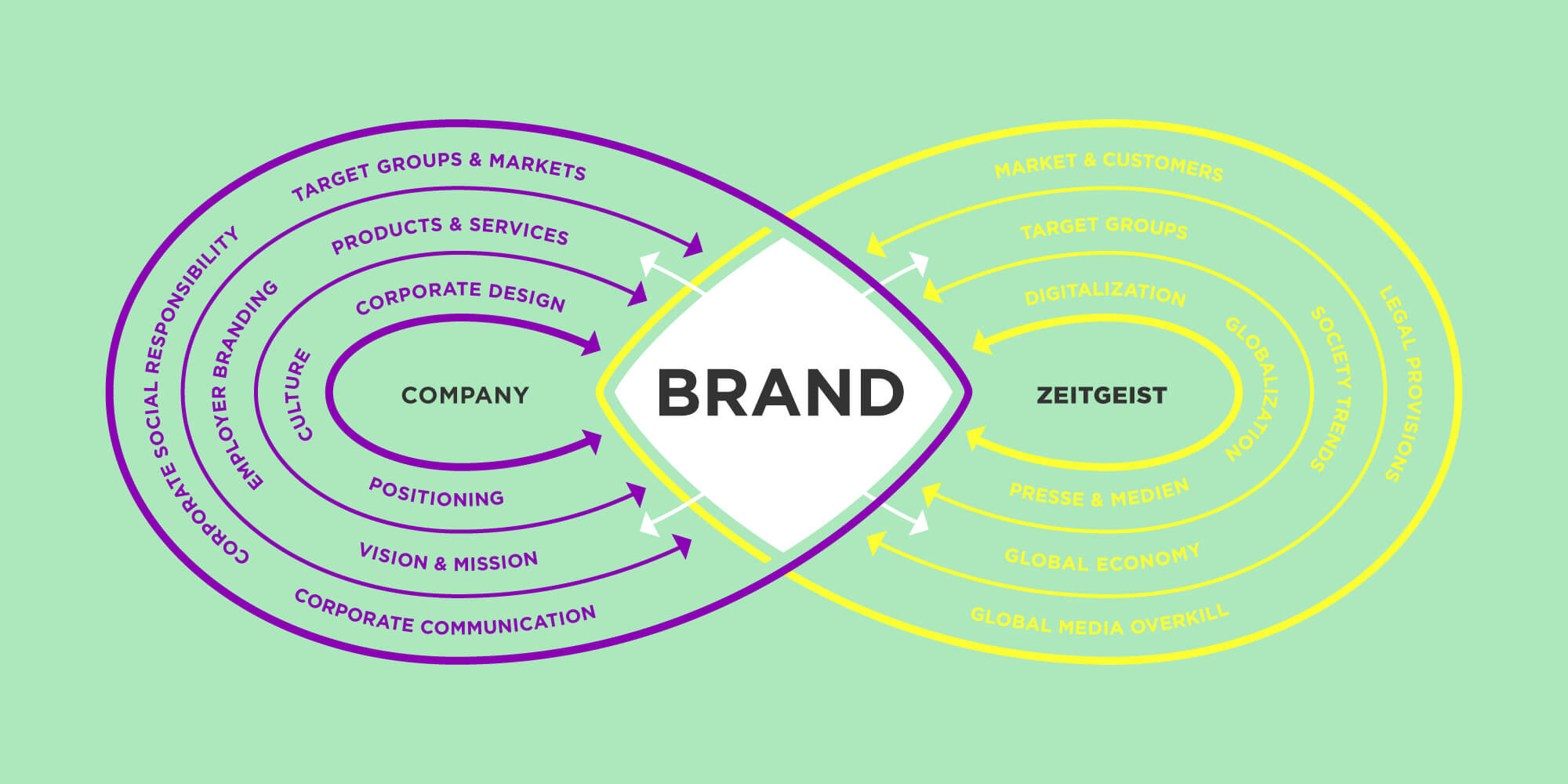 brand strategy, chart brand, diagram